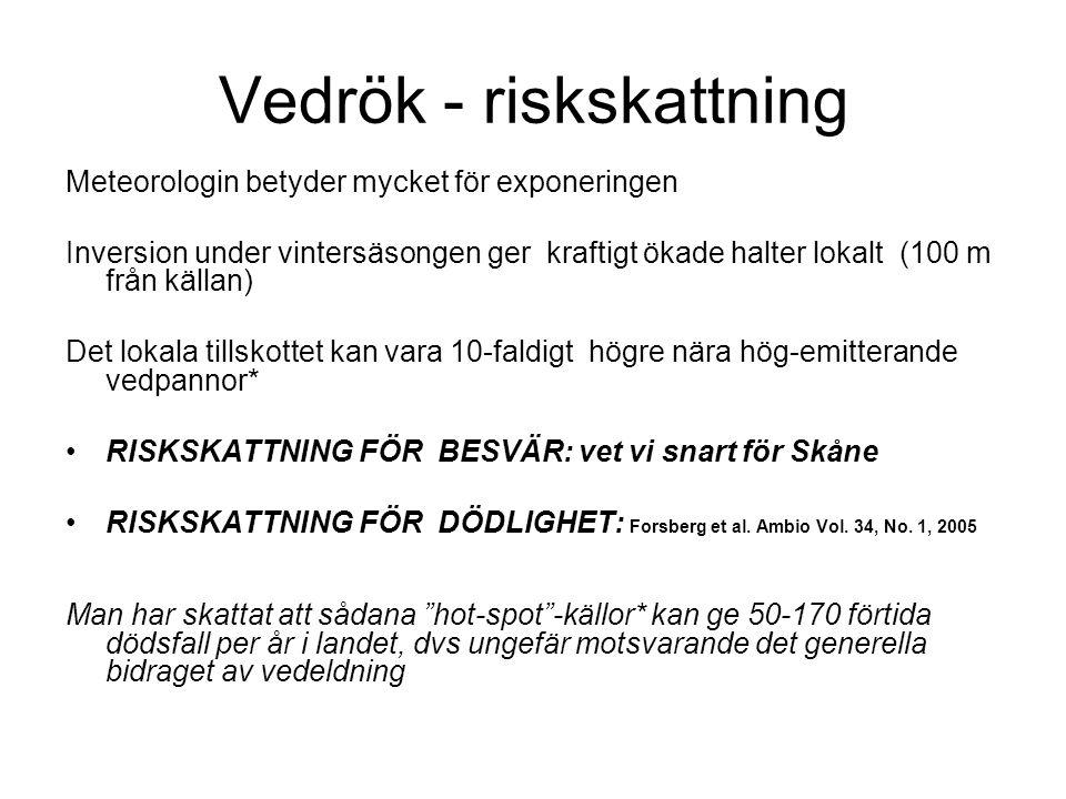 Vedrök - riskskattning Meteorologin betyder mycket för exponeringen Inversion under vintersäsongen ger kraftigt ökade halter lokalt (100 m från källan) Det lokala tillskottet kan vara 10-faldigt högre nära hög-emitterande vedpannor* RISKSKATTNING FÖR BESVÄR: vet vi snart för Skåne RISKSKATTNING FÖR DÖDLIGHET: Forsberg et al.