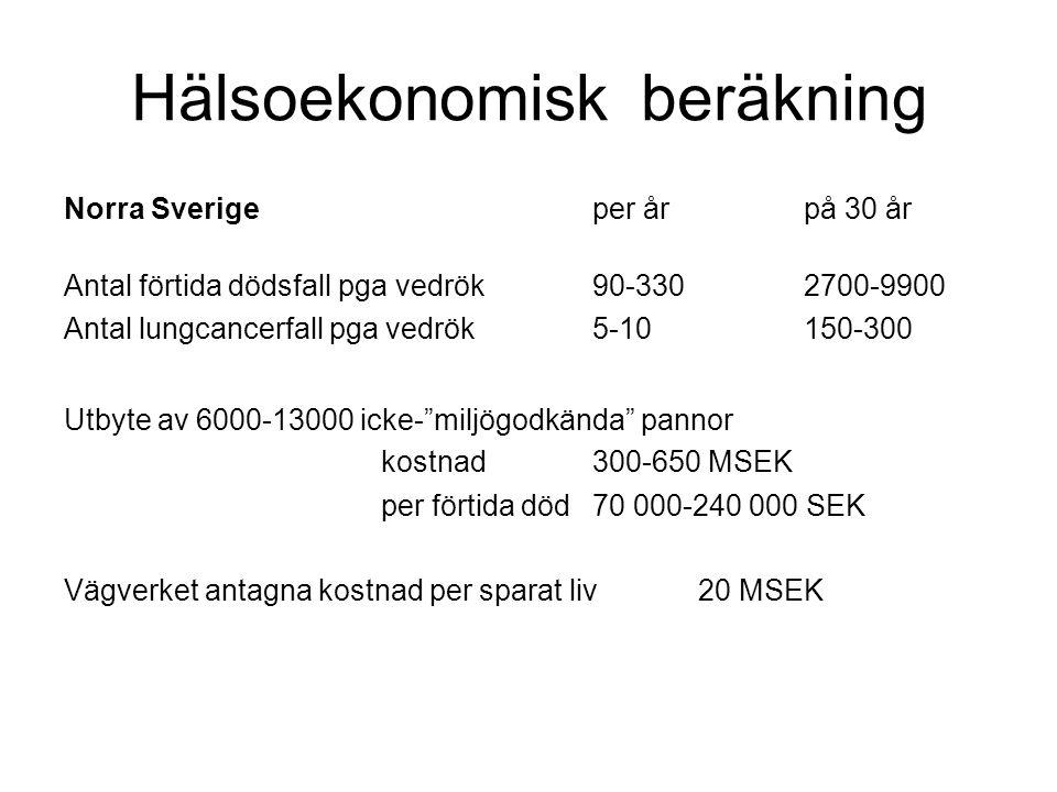 Hälsoekonomisk beräkning Norra Sverigeper årpå 30 år Antal förtida dödsfall pga vedrök90-330 2700-9900 Antal lungcancerfall pga vedrök5-10 150-300 Utbyte av 6000-13000 icke- miljögodkända pannor kostnad 300-650 MSEK per förtida död 70 000-240 000 SEK Vägverket antagna kostnad per sparat liv20 MSEK