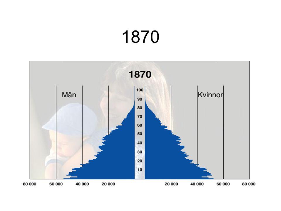Instuderingsfrågor: 1.Var i världen var/är det tättbefolkat 2000 f.Kr., 2000 e.Kr.