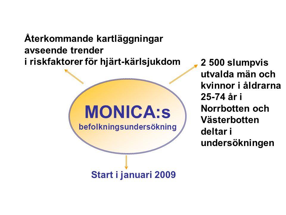 MONICA:s befolkningsundersökning Återkommande kartläggningar avseende trender i riskfaktorer för hjärt-kärlsjukdom Start i januari 2009 2 500 slumpvis utvalda män och kvinnor i åldrarna 25-74 år i Norrbotten och Västerbotten deltar i undersökningen