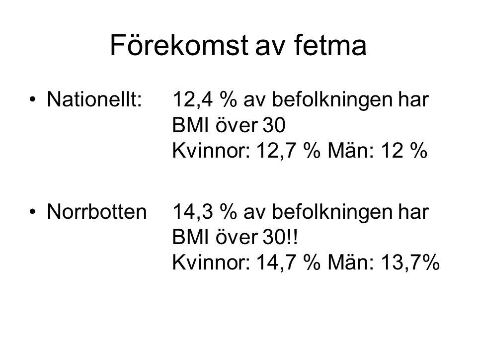 Förekomst av fetma Nationellt:12,4 % av befolkningen har BMI över 30 Kvinnor: 12,7 % Män: 12 % Norrbotten14,3 % av befolkningen har BMI över 30!! Kvin
