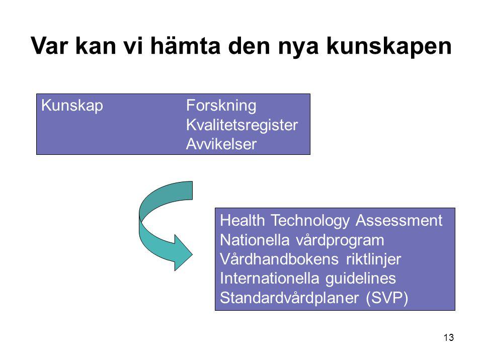 13 KunskapForskning Kvalitetsregister Avvikelser Health Technology Assessment Nationella vårdprogram Vårdhandbokens riktlinjer Internationella guidelines Standardvårdplaner (SVP) Var kan vi hämta den nya kunskapen