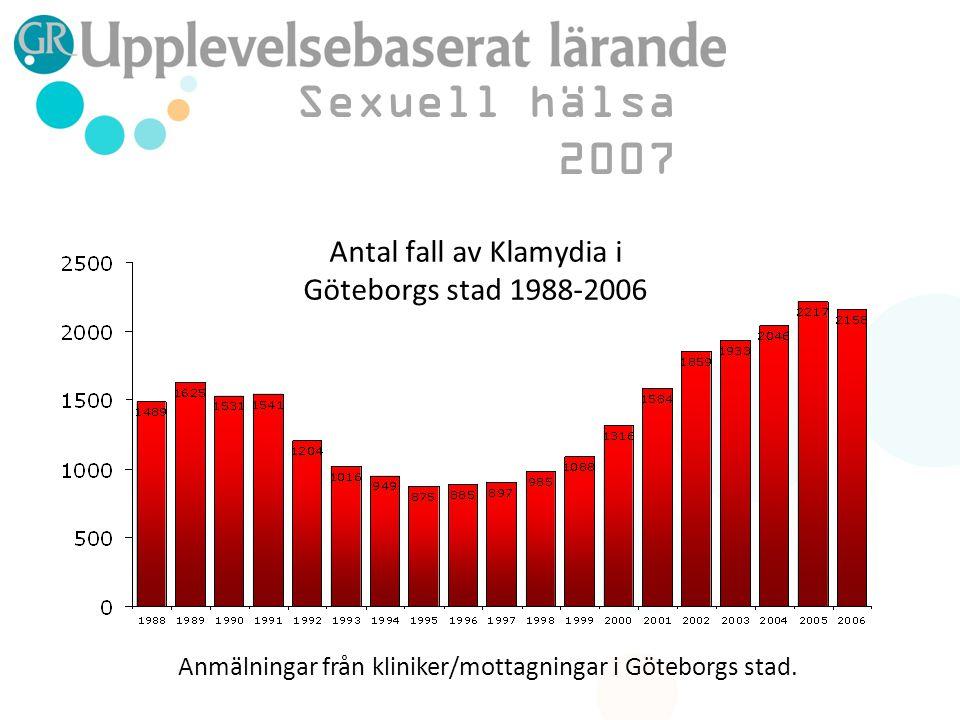 Sexuell hälsa 2007 Antal fall av Klamydia i Göteborgs stad 1988-2006 Anmälningar från kliniker/mottagningar i Göteborgs stad.