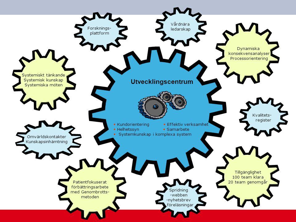 www.skane.se/Utvecklingscentrum Kundorientering Effektiv verksamhet Helhetssyn Samarbete Systemkunskap i komplexa system Utvecklingscentrum Systemiskt tänkande Systemisk kunskap Systemiska möten Vårdnära ledarskap Forsknings- plattform Dynamiska konsekvensanalyser Processorientering Tillgänglighet 100 team klara 20 team genomgår Patientfokuserat förbättringsarbete med Genombrotts- metoden Spridning -webben -nyhetsbrev - föreläsningar Omvärldskontakter Kunskapsinhämtning Kvalitets- register