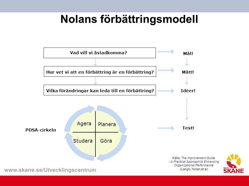 www.skane.se/Utvecklingscentrum Nolans förbättringsmodell Vad vill vi åstadkomma.