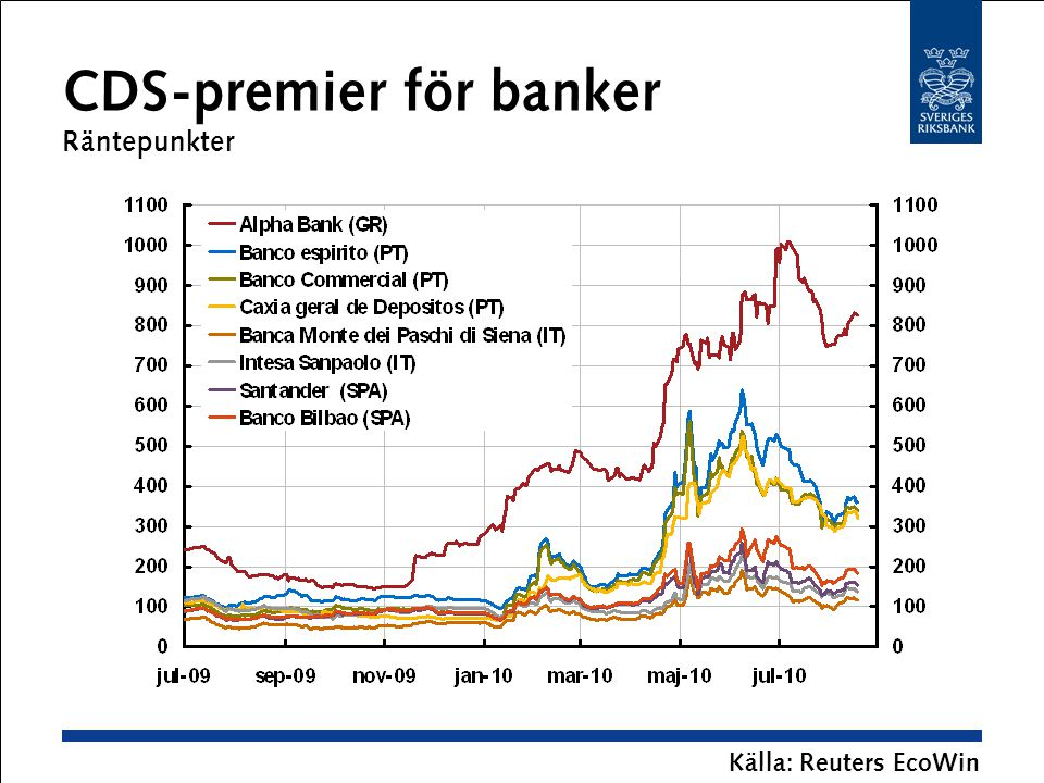 CDS-premier för banker Räntepunkter Källa: Reuters EcoWin