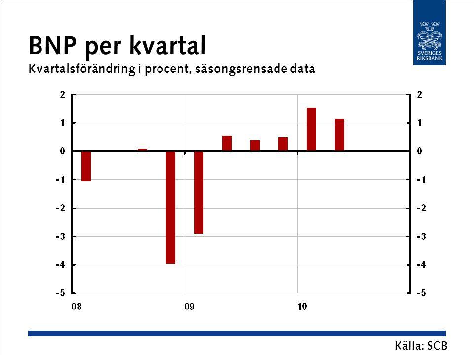 BNP per kvartal Kvartalsförändring i procent, säsongsrensade data Källa: SCB