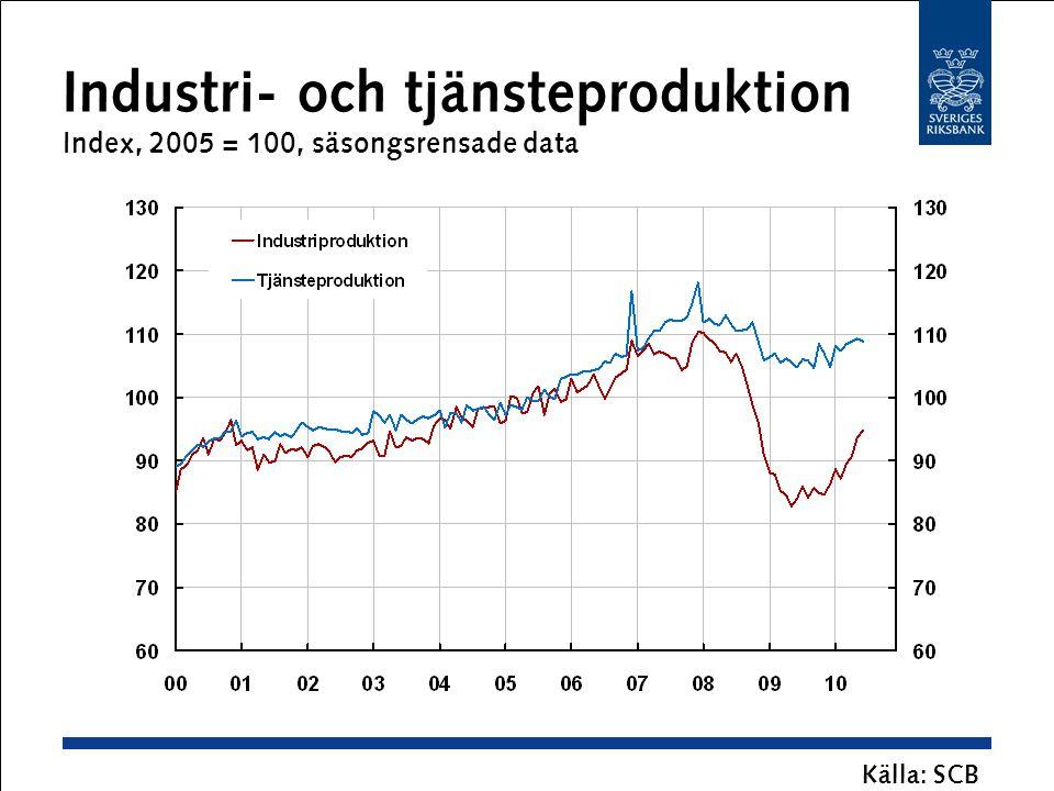 Industri- och tjänsteproduktion Index, 2005 = 100, säsongsrensade data Källa: SCB