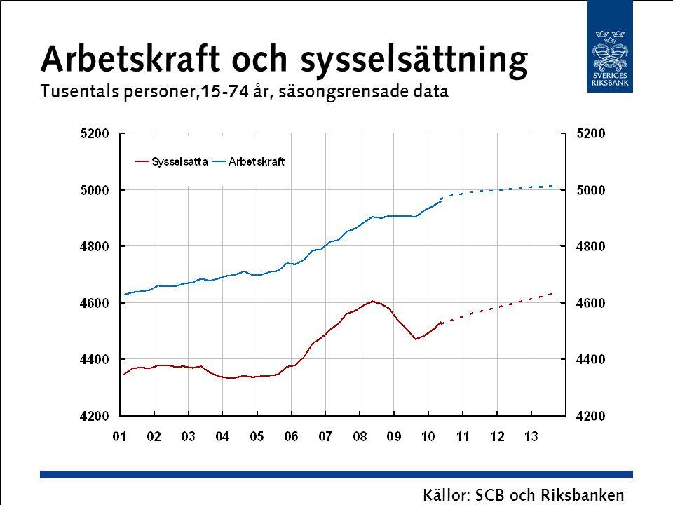 Arbetskraft och sysselsättning Tusentals personer,15-74 år, säsongsrensade data Källor: SCB och Riksbanken