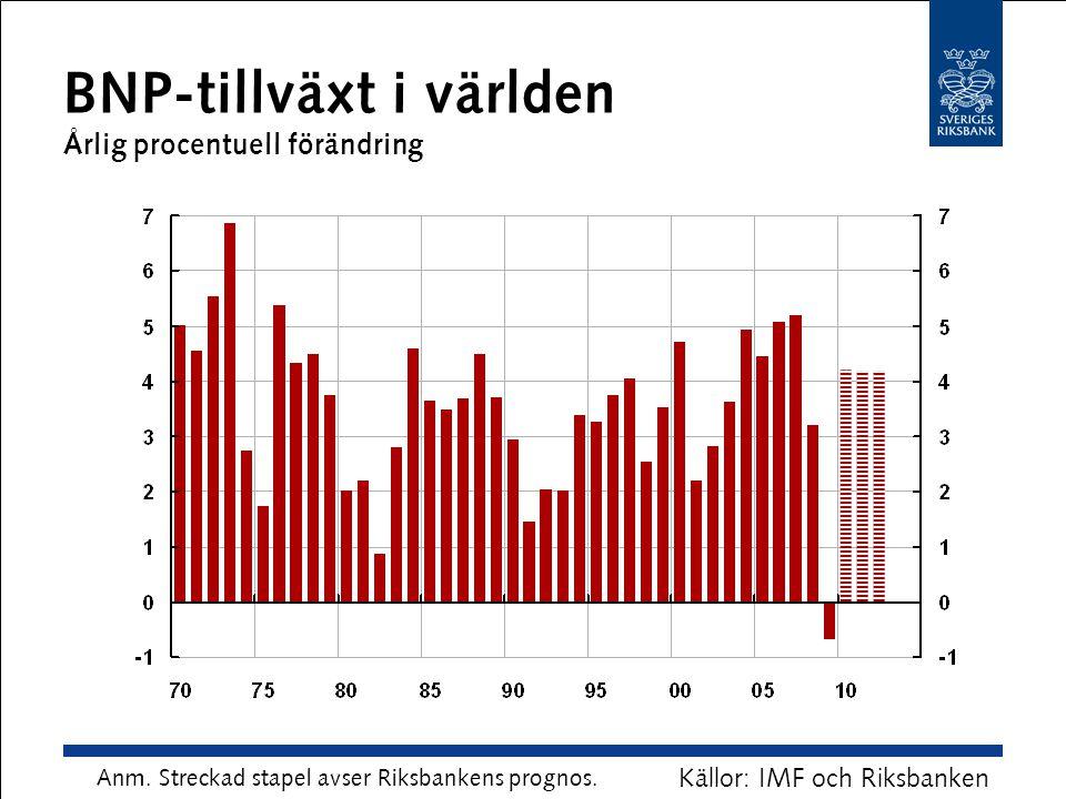BNP-tillväxt i världen Årlig procentuell förändring Källor: IMF och Riksbanken Anm. Streckad stapel avser Riksbankens prognos.