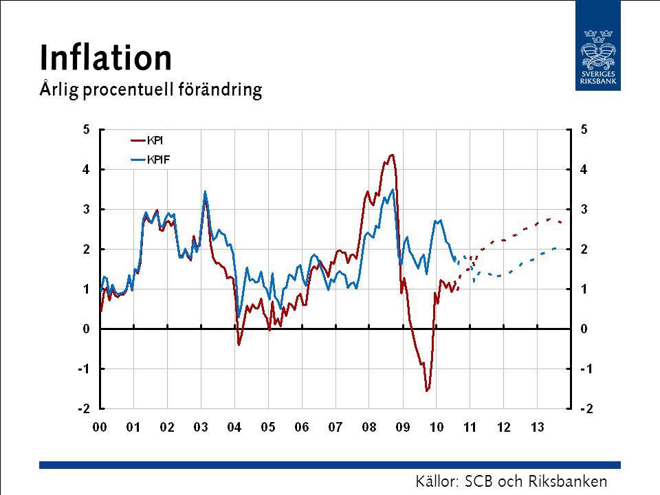 Inflation Årlig procentuell förändring Källor: SCB och Riksbanken