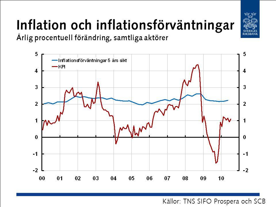 Inflation och inflationsförväntningar Årlig procentuell förändring, samtliga aktörer Källor: TNS SIFO Prospera och SCB
