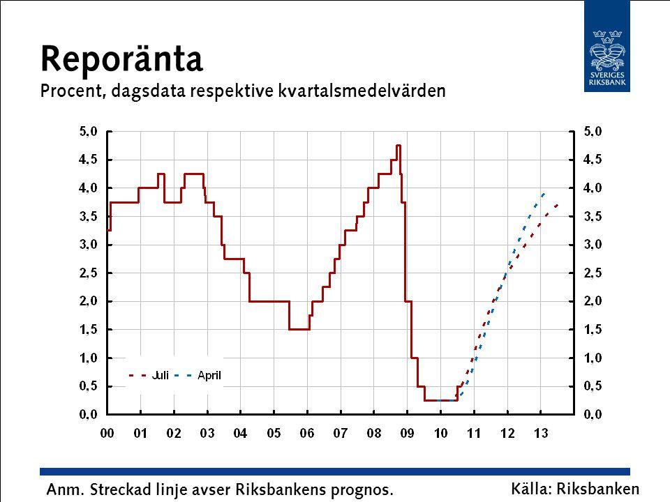 Reporänta Procent, dagsdata respektive kvartalsmedelvärden Anm. Streckad linje avser Riksbankens prognos. Källa: Riksbanken