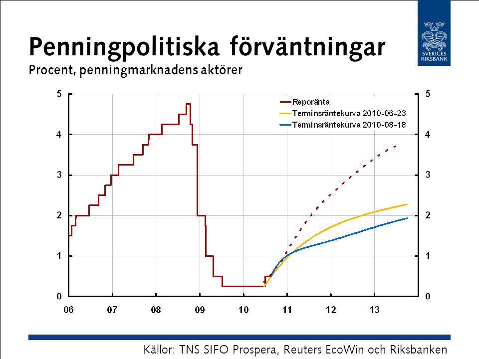 Penningpolitiska förväntningar Procent, penningmarknadens aktörer Källor: TNS SIFO Prospera, Reuters EcoWin och Riksbanken