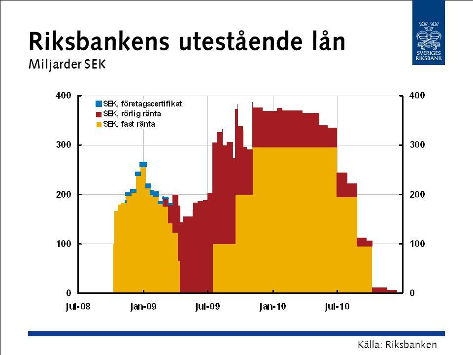 Riksbankens utestående lån Miljarder SEK Källa: Riksbanken