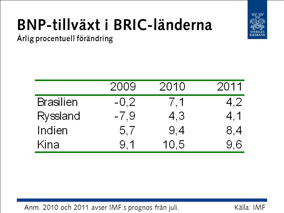 BNP-tillväxt i BRIC-länderna Årlig procentuell förändring Källa: IMFAnm. 2010 och 2011 avser IMF:s prognos från juli.
