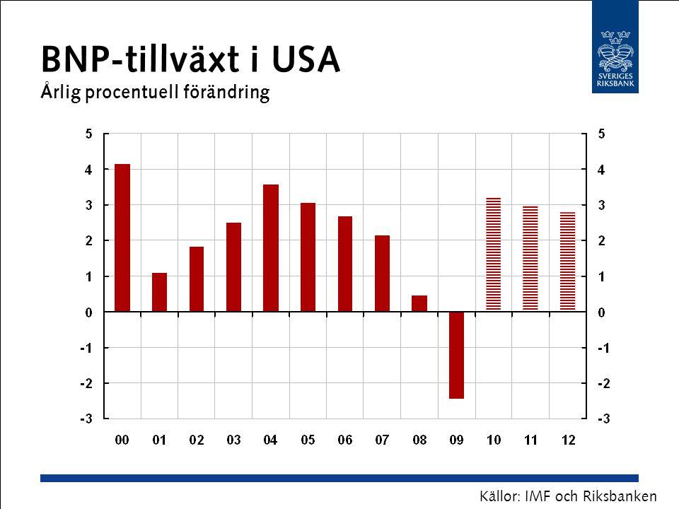 BNP-tillväxt i USA Årlig procentuell förändring Källor: IMF och Riksbanken