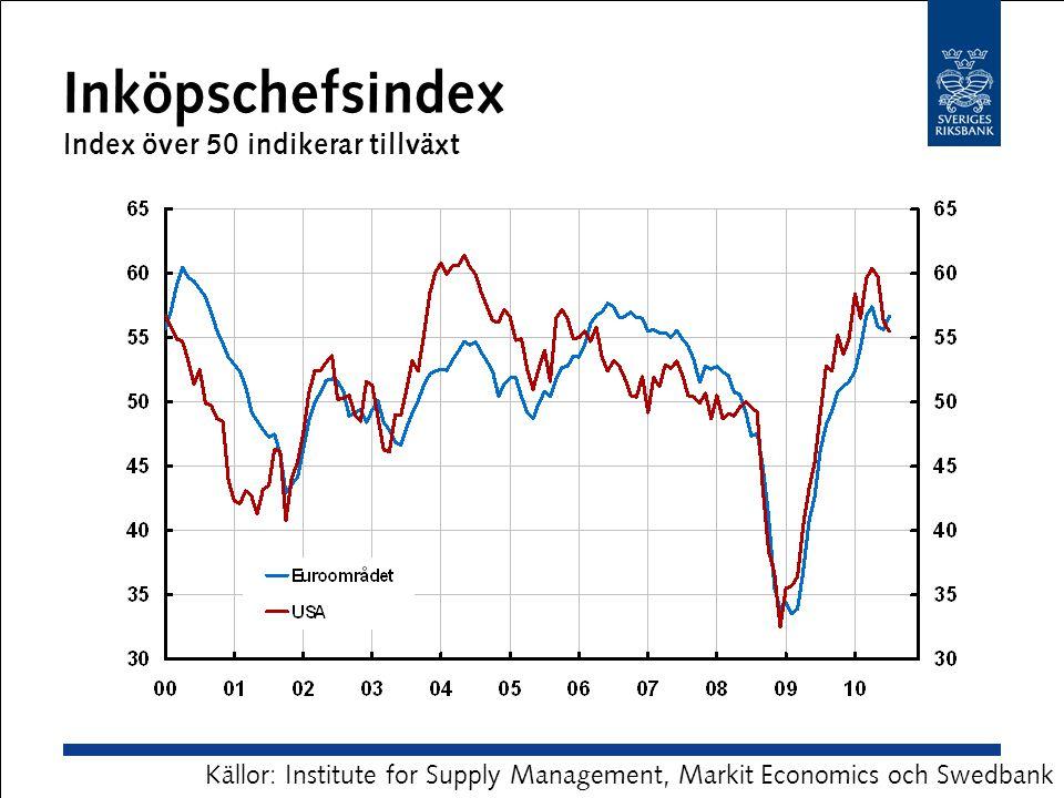 Inköpschefsindex Index över 50 indikerar tillväxt Källor: Institute for Supply Management, Markit Economics och Swedbank