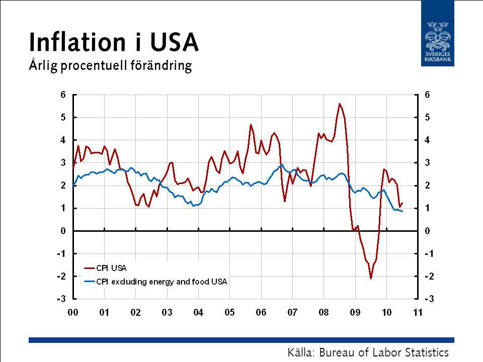 Inflation i USA Årlig procentuell förändring Källa: Bureau of Labor Statistics