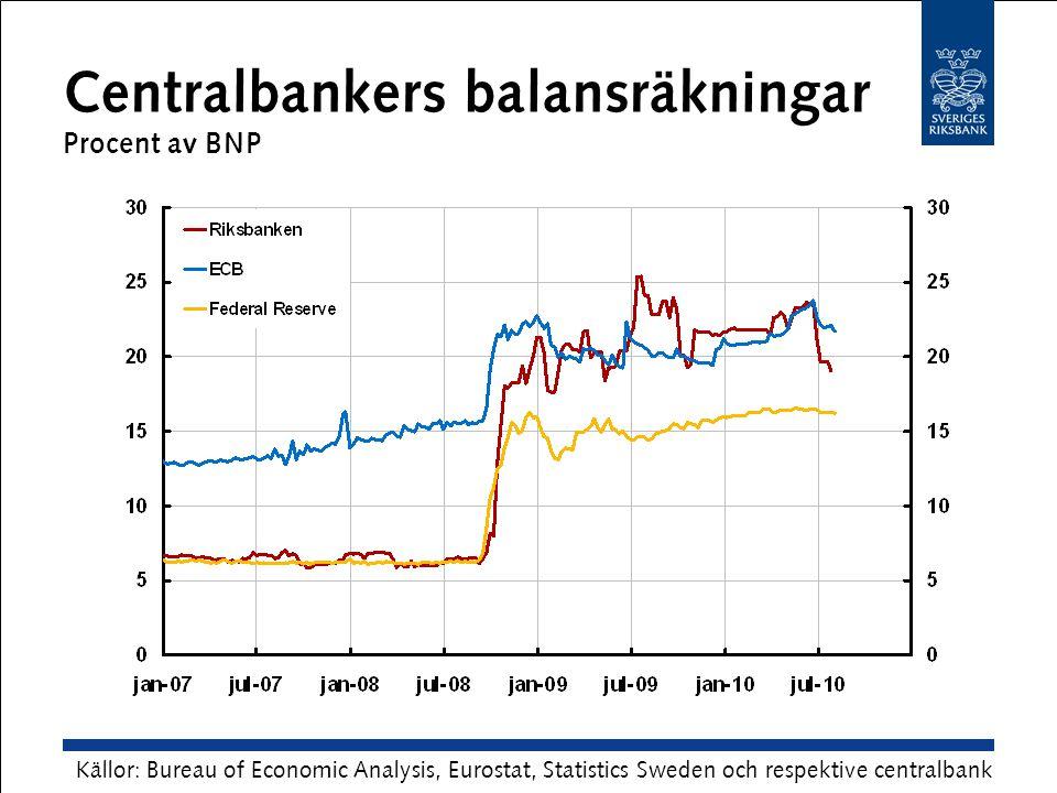 Centralbankers balansräkningar Procent av BNP Källor: Bureau of Economic Analysis, Eurostat, Statistics Sweden och respektive centralbank