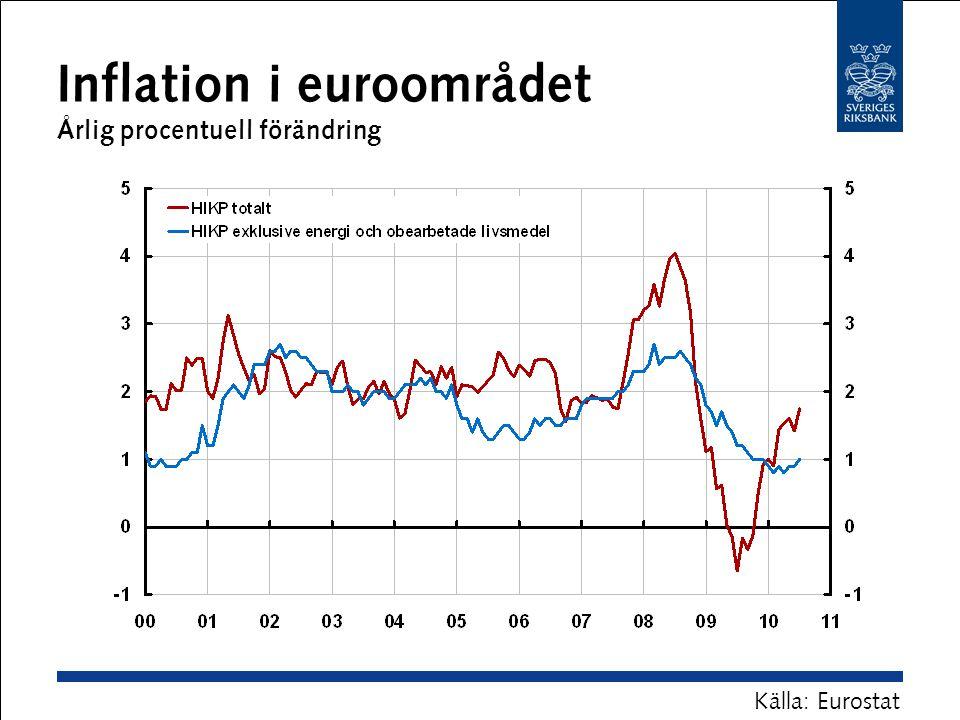 Inflation i euroområdet Årlig procentuell förändring Källa: Eurostat