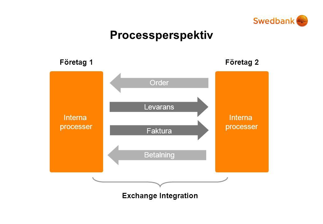 Interna processer Företag 1Företag 2 Order Levarans Faktura Betalning Exchange Integration Processperspektiv Interna processer