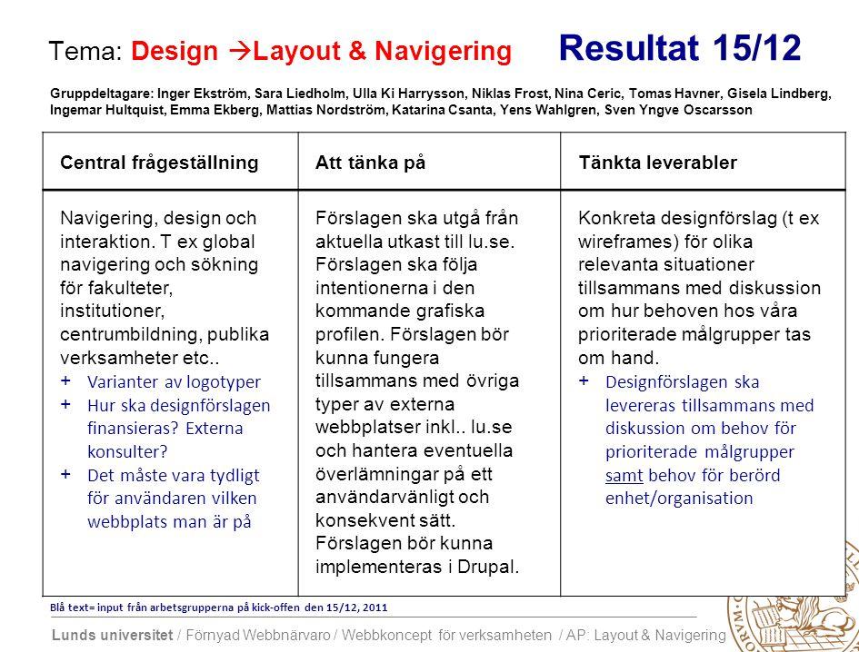 Lunds universitet / Förnyad Webbnärvaro / Webbkoncept för verksamheten / AP: Layout & Navigering Tema: Design  Layout & Navigering Resultat 15/12 Central frågeställningAtt tänka påTänkta leverabler Navigering, design och interaktion.