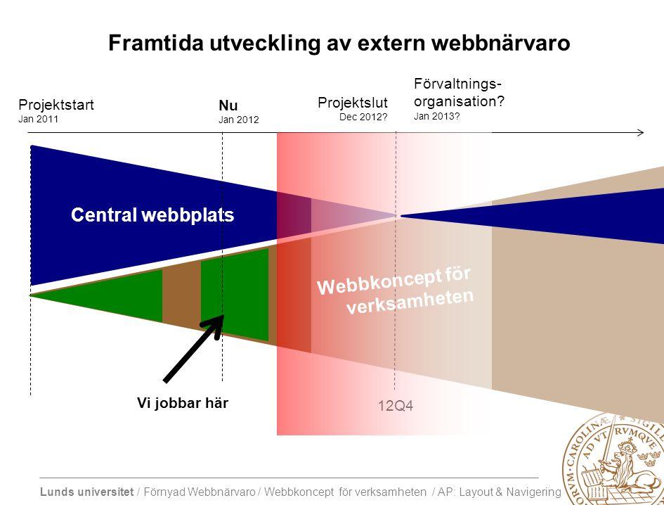 Lunds universitet / Förnyad Webbnärvaro / Webbkoncept för verksamheten / AP: Layout & Navigering Central webbplats Framtida utveckling av extern webbnärvaro Projektslut Dec 2012.