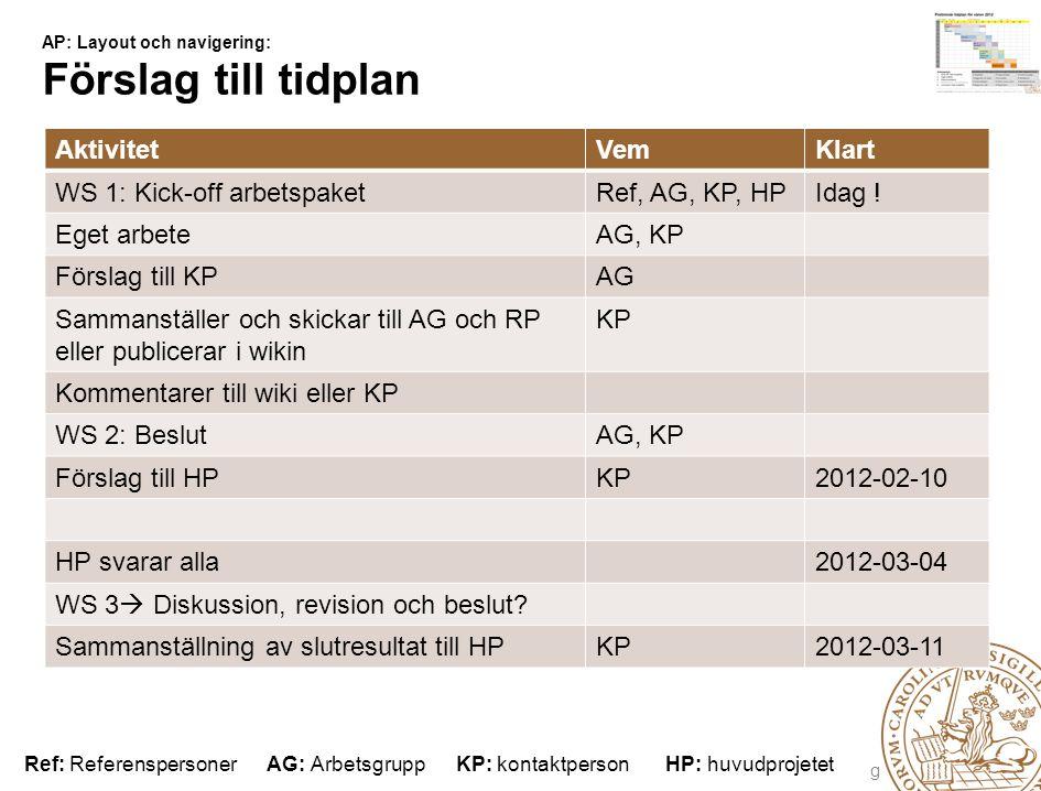 Lunds universitet / Förnyad Webbnärvaro / Webbkoncept för verksamheten / AP: Layout & Navigering AP: Layout och navigering: Förslag till tidplan AktivitetVemKlart WS 1: Kick-off arbetspaketRef, AG, KP, HPIdag .