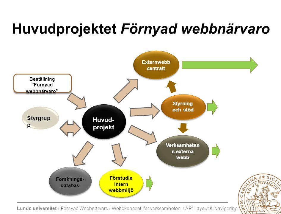 Lunds universitet / Förnyad Webbnärvaro / Webbkoncept för verksamheten / AP: Layout & Navigering Några utmaningar som uppvärmning… Överlämningar mellan webbplatser: –hur vet besökaren var den är.