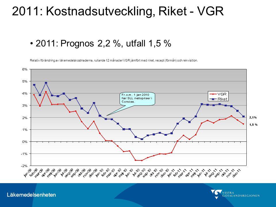 Läkemedelsenheten 2011: Kostnadsutveckling, Riket - VGR Relativ förändring av läkemedelskostnaderna, rullande 12 månader VGR jämfört med riket, recept (förmån) och rekvisition.