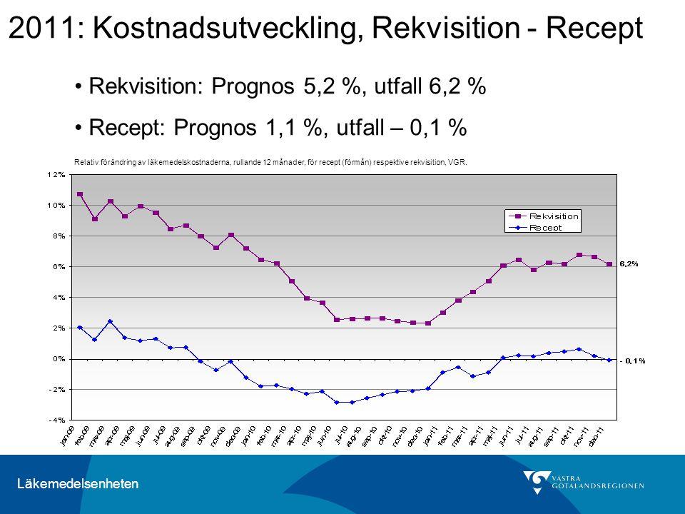 Läkemedelsenheten 2011: Kostnadsutveckling, Rekvisition - Recept Relativ förändring av läkemedelskostnaderna, rullande 12 månader, för recept (förmån) respektive rekvisition, VGR.
