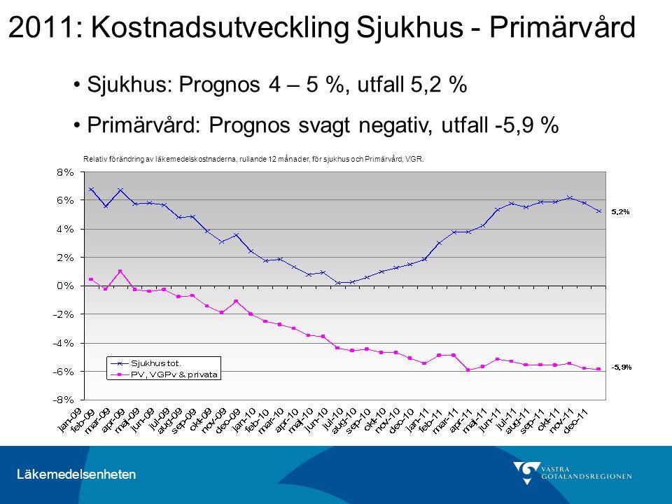 Läkemedelsenheten 2011: Kostnadsutveckling Sjukhus - Primärvård Relativ förändring av läkemedelskostnaderna, rullande 12 månader, för sjukhus och Primärvård, VGR.