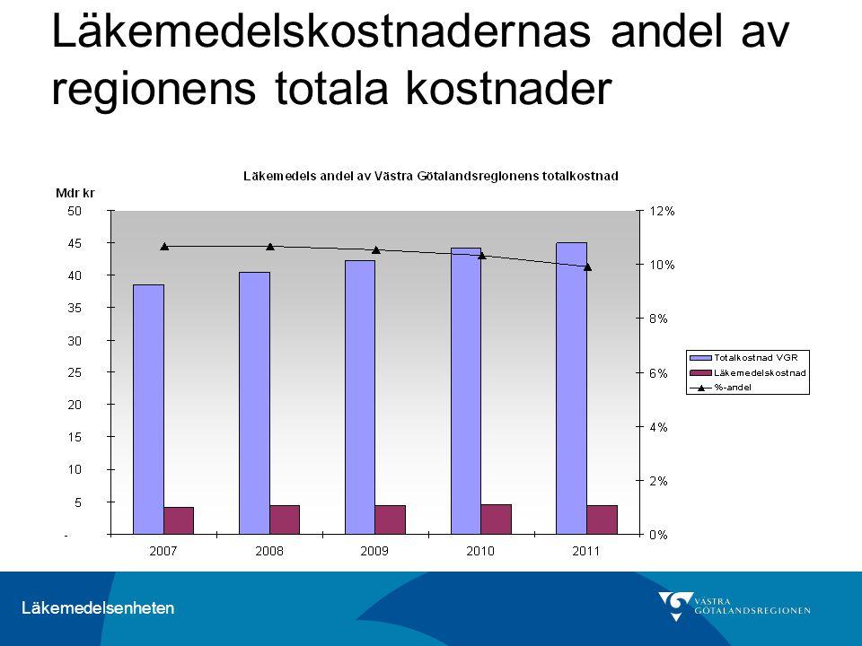 Läkemedelsenheten Läkemedelskostnadernas andel av regionens totala kostnader