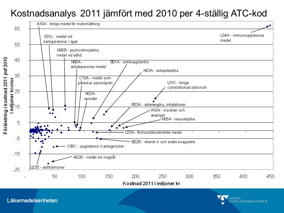 Läkemedelsenheten Kostnadsanalys 2011 jämfört med 2010 per 4-ställig ATC-kod