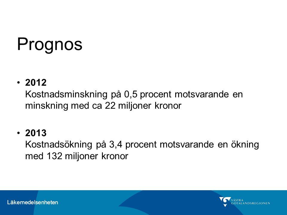 Prognos 2012 Kostnadsminskning på 0,5 procent motsvarande en minskning med ca 22 miljoner kronor 2013 Kostnadsökning på 3,4 procent motsvarande en ökning med 132 miljoner kronor