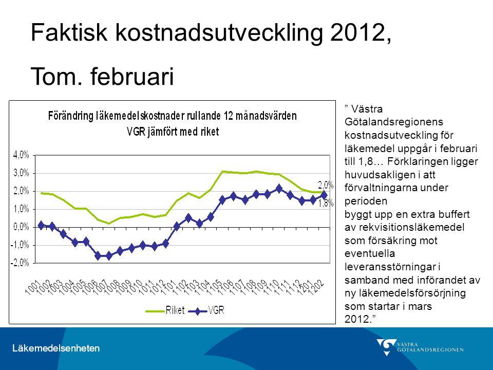 Läkemedelsenheten Västra Götalandsregionens kostnadsutveckling för läkemedel uppgår i februari till 1,8… Förklaringen ligger huvudsakligen i att förvaltningarna under perioden byggt upp en extra buffert av rekvisitionsläkemedel som försäkring mot eventuella leveransstörningar i samband med införandet av ny läkemedelsförsörjning som startar i mars 2012. Faktisk kostnadsutveckling 2012, Tom.