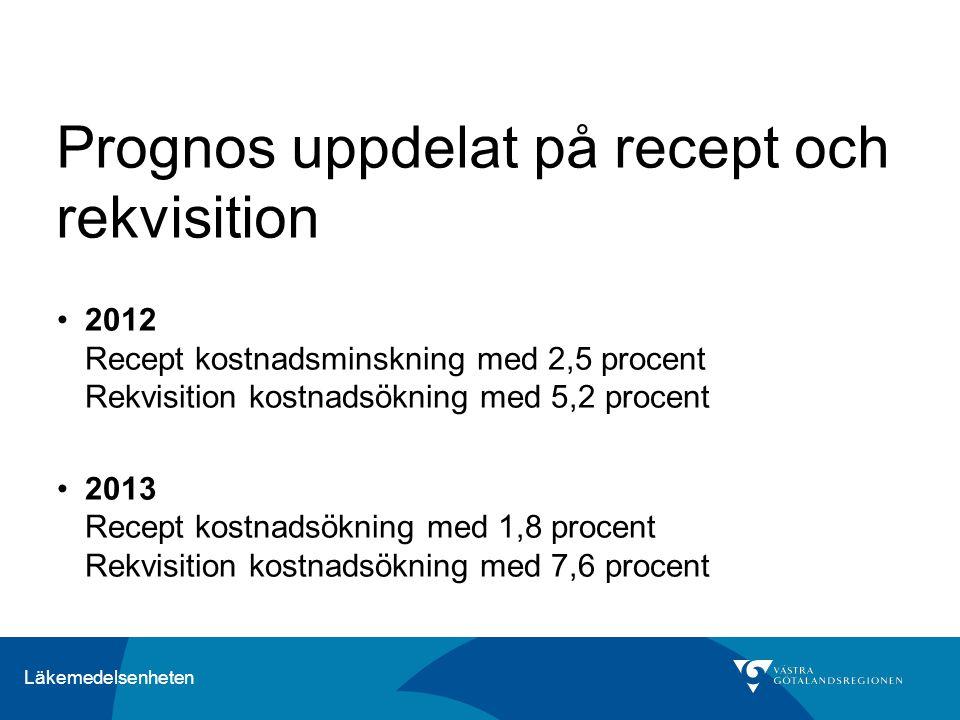 Läkemedelsenheten Prognos uppdelat på recept och rekvisition 2012 Recept kostnadsminskning med 2,5 procent Rekvisition kostnadsökning med 5,2 procent 2013 Recept kostnadsökning med 1,8 procent Rekvisition kostnadsökning med 7,6 procent