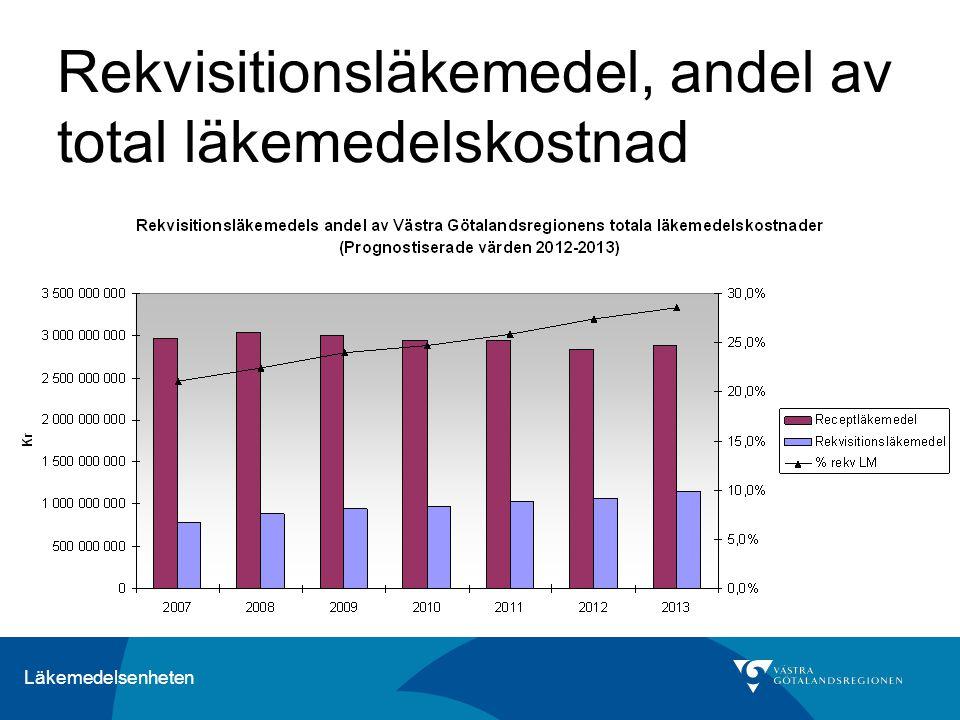 Läkemedelsenheten Rekvisitionsläkemedel, andel av total läkemedelskostnad