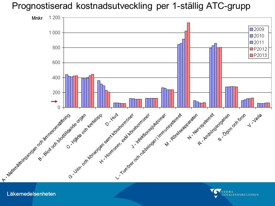 Läkemedelsenheten Prognostiserad kostnadsutveckling per 1-ställig ATC-grupp