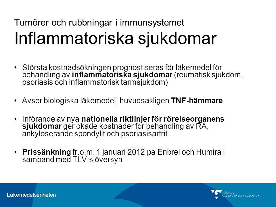 Läkemedelsenheten Tumörer och rubbningar i immunsystemet Inflammatoriska sjukdomar Största kostnadsökningen prognostiseras för läkemedel för behandling av inflammatoriska sjukdomar (reumatisk sjukdom, psoriasis och inflammatorisk tarmsjukdom) Avser biologiska läkemedel, huvudsakligen TNF-hämmare Införande av nya nationella riktlinjer för rörelseorganens sjukdomar ger ökade kostnader för behandling av RA, ankyloserande spondylit och psoriasisartrit Prissänkning fr.o.m.