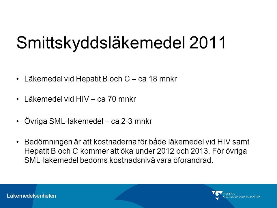 Läkemedelsenheten Smittskyddsläkemedel 2011 Läkemedel vid Hepatit B och C – ca 18 mnkr Läkemedel vid HIV – ca 70 mnkr Övriga SML-läkemedel – ca 2-3 mnkr Bedömningen är att kostnaderna för både läkemedel vid HIV samt Hepatit B och C kommer att öka under 2012 och 2013.