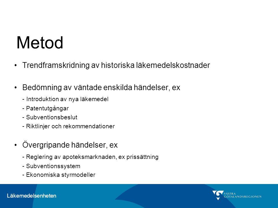Läkemedelsenheten Metod Trendframskridning av historiska läkemedelskostnader Bedömning av väntade enskilda händelser, ex - Introduktion av nya läkemedel - Patentutgångar - Subventionsbeslut - Riktlinjer och rekommendationer Övergripande händelser, ex - Reglering av apoteksmarknaden, ex prissättning - Subventionssystem - Ekonomiska styrmodeller