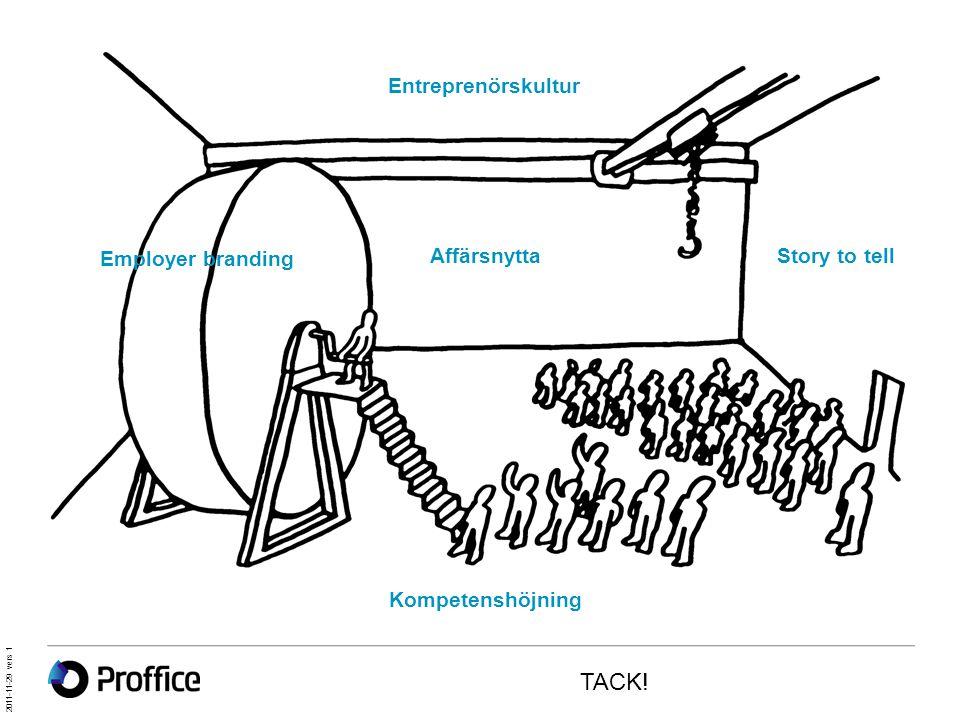 Story to tellAffärsnytta Entreprenörskultur Kompetenshöjning Employer branding 2011-11-29 vers 1 TACK!