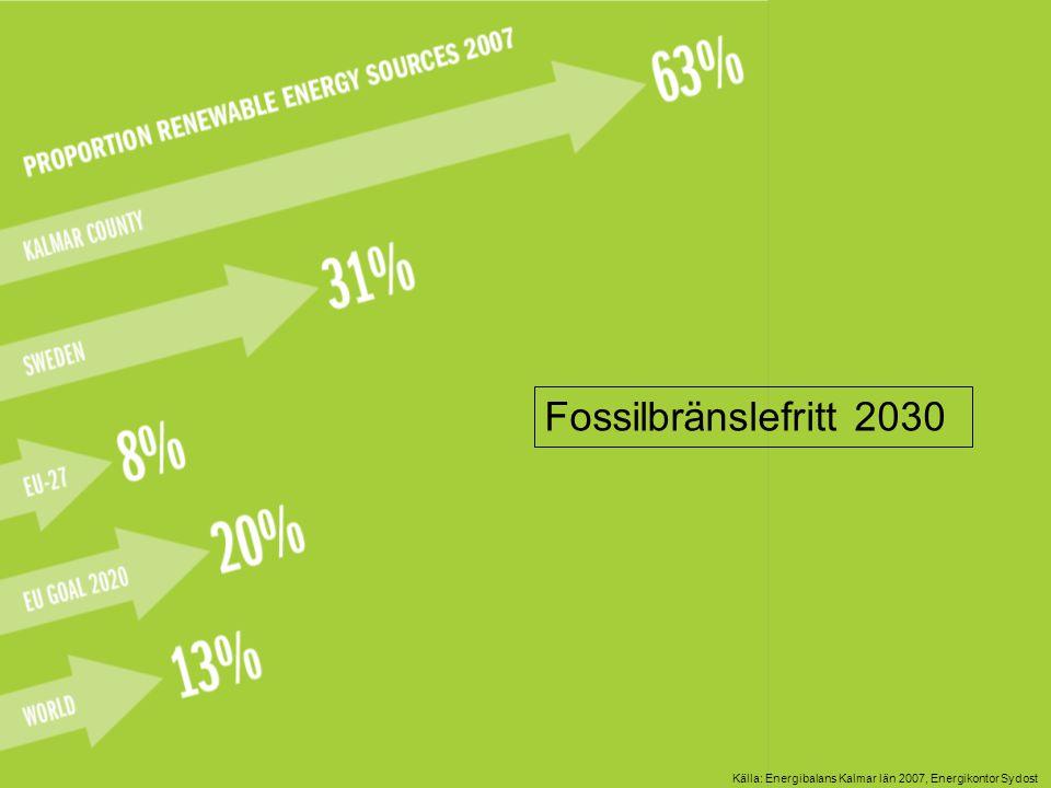 Källa: Energibalans Kalmar län 2007, Energikontor Sydost Fossilbränslefritt 2030