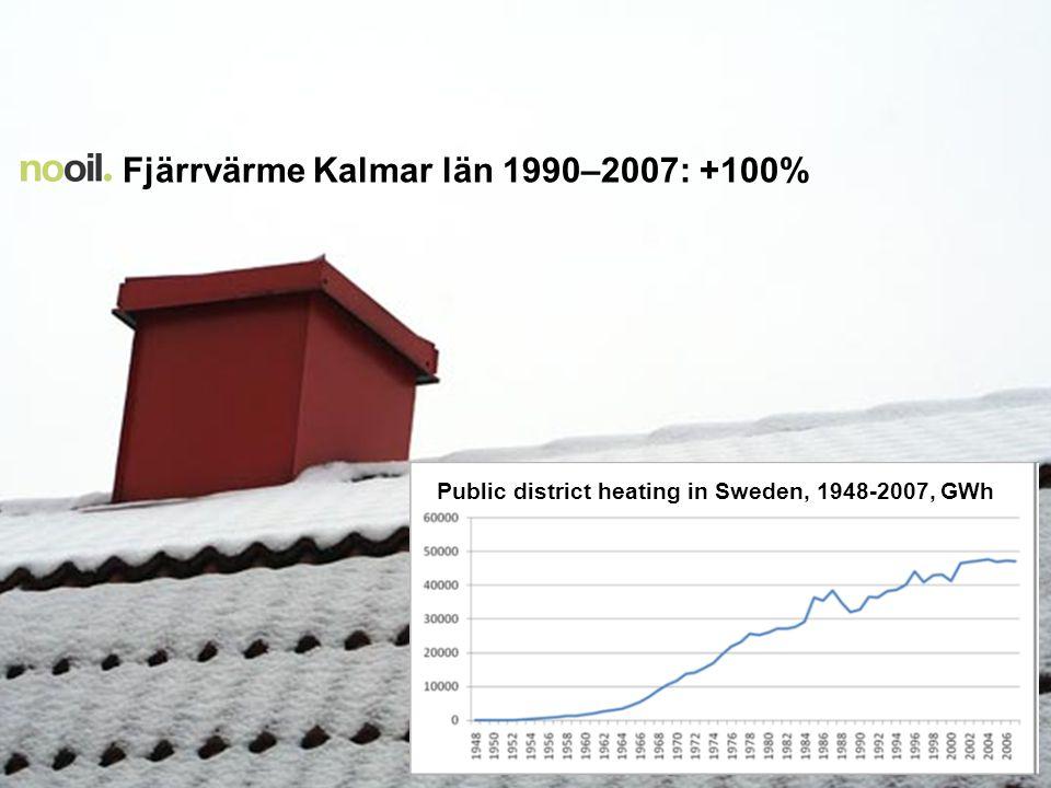 Public district heating in Sweden, 1948-2007, GWh Fjärrvärme Kalmar län 1990–2007: +100%