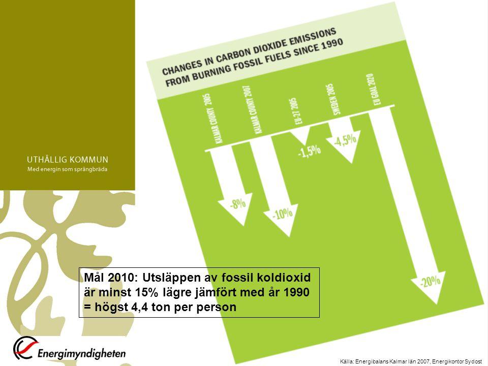 Källa: Energibalans Kalmar län 2007, Energikontor Sydost Mål 2010: Utsläppen av fossil koldioxid är minst 15% lägre jämfört med år 1990 = högst 4,4 to