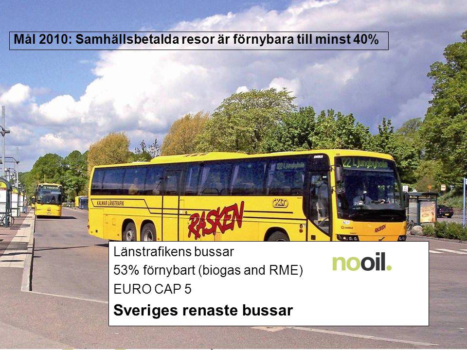Länstrafikens bussar 53% förnybart (biogas and RME) EURO CAP 5 Sveriges renaste bussar Mål 2010: Samhällsbetalda resor är förnybara till minst 40%