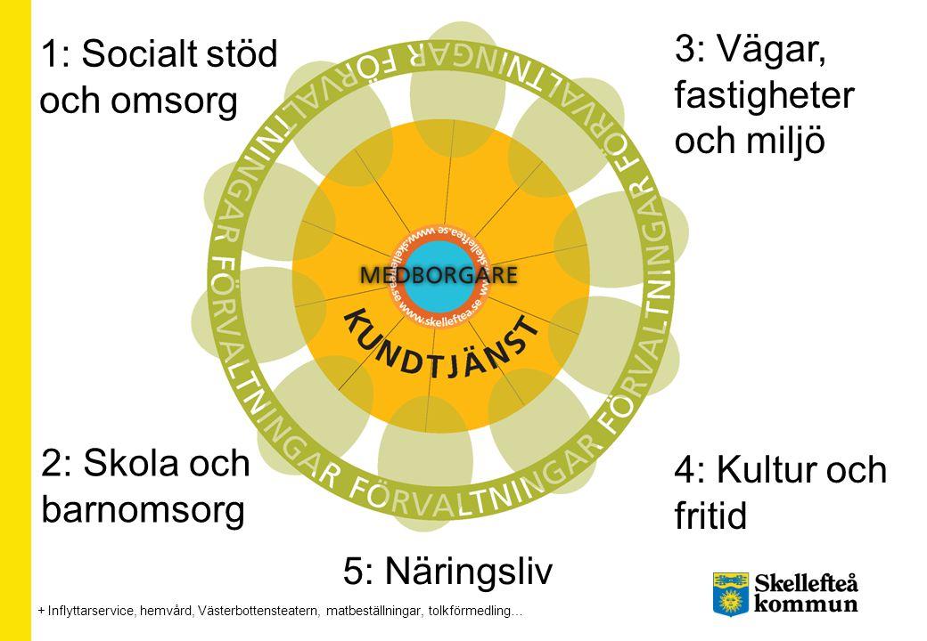 Skellefteå – en framsynt tillväxtkommun, attraktiv att bo, verka och växa i