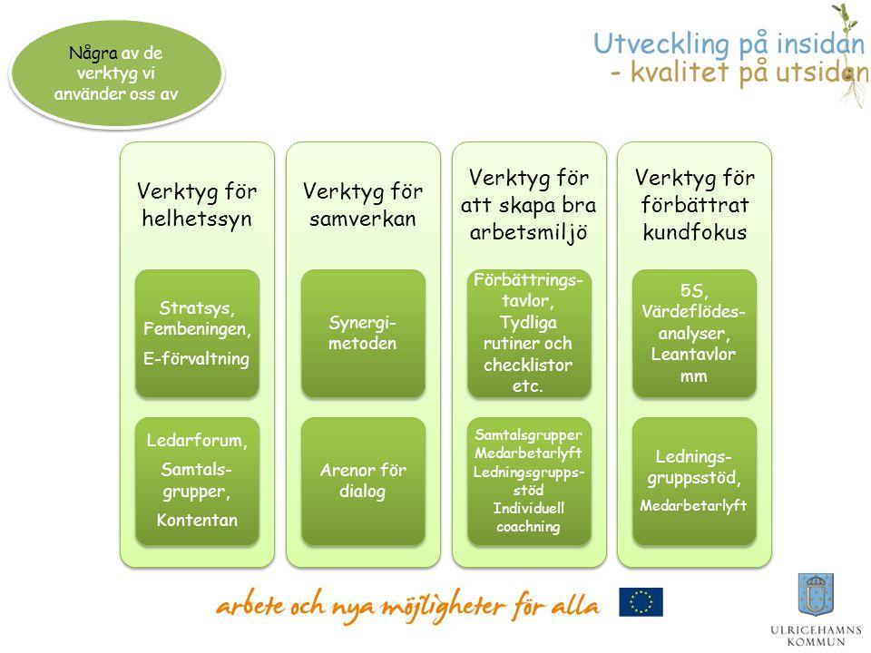 Värdeord Samverkan, Helhetssyn, Kundfokus, Stolt Principer Värderingar som vi kopplar vill våra värdeord och sättet vi arbetar på Metoder Våra gemensamma arbetssätt och Lean som en metod för att ständigt förbättra Verktyg tex.